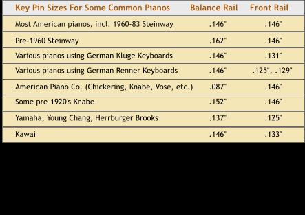 key pin chart